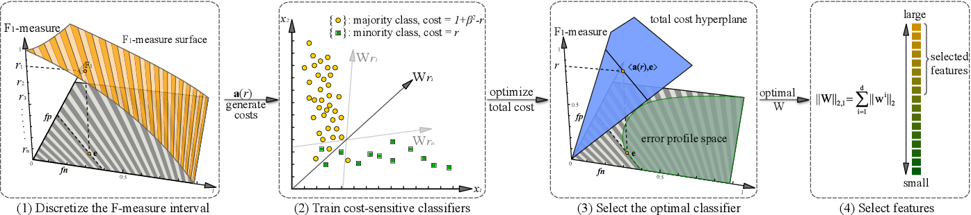 Figure 3 for Cost-Sensitive Feature Selection by Optimizing F-Measures