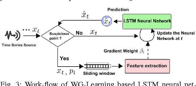 Figure 3 from Robust Online Time Series Prediction with Recurrent