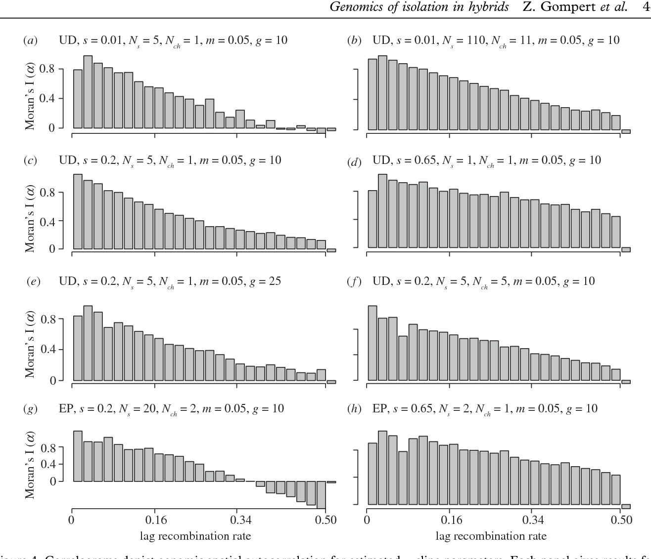 Figure 4 from One con of genom Genomics of isolation in hybrids