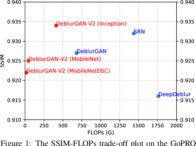 Figure 1 for DeblurGAN-v2: Deblurring (Orders-of-Magnitude) Faster and Better