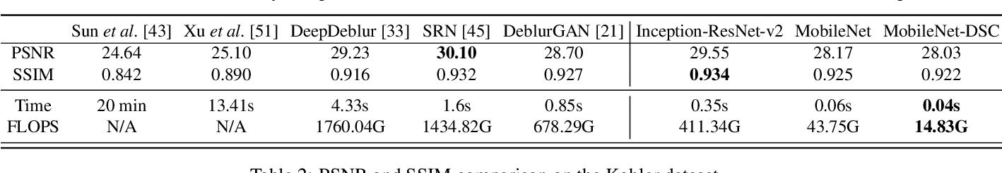 Figure 2 for DeblurGAN-v2: Deblurring (Orders-of-Magnitude) Faster and Better