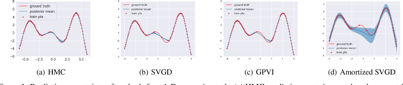 Figure 1 for Generative Particle Variational Inference via Estimation of Functional Gradients