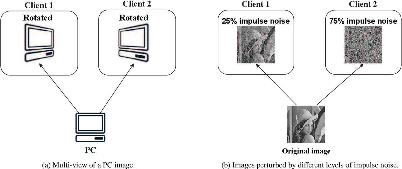 Figure 4 for Federated Learning on Non-IID Data: A Survey