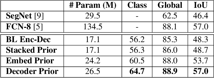 Figure 2 for Using Image Priors to Improve Scene Understanding