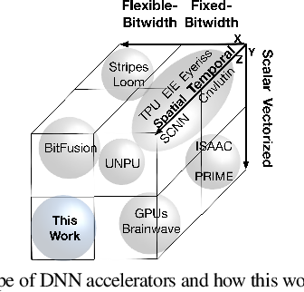 Figure 1 for Bit-Parallel Vector Composability for Neural Acceleration