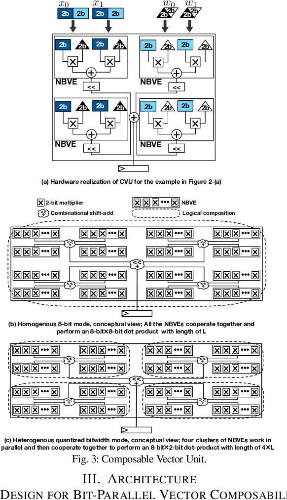 Figure 3 for Bit-Parallel Vector Composability for Neural Acceleration