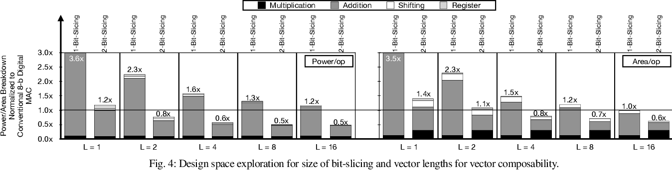 Figure 4 for Bit-Parallel Vector Composability for Neural Acceleration