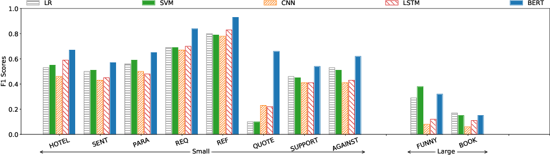 Figure 4 for Deep or Simple Models for Semantic Tagging? It Depends on your Data [Experiments]