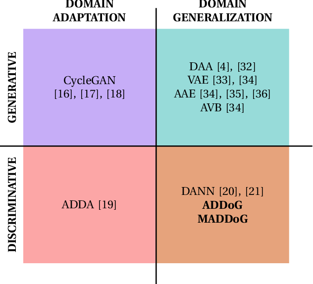 Figure 1 for Barking up the Right Tree: Improving Cross-Corpus Speech Emotion Recognition with Adversarial Discriminative Domain Generalization (ADDoG)