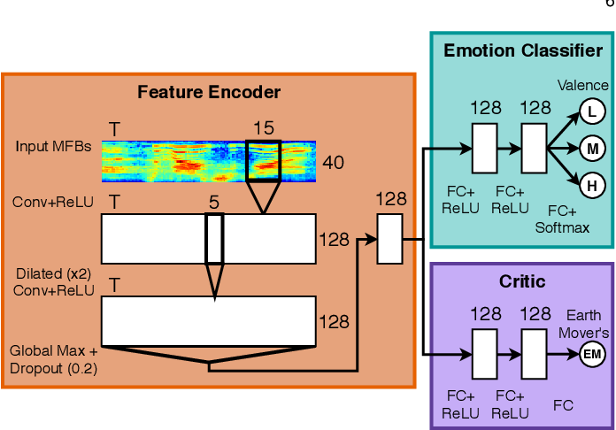 Figure 4 for Barking up the Right Tree: Improving Cross-Corpus Speech Emotion Recognition with Adversarial Discriminative Domain Generalization (ADDoG)