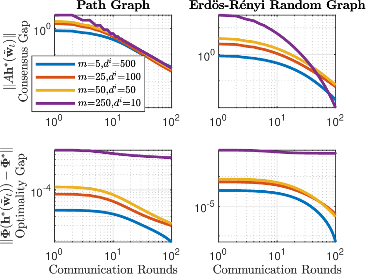 Figure 2 for A Distributed Cubic-Regularized Newton Method for Smooth Convex Optimization over Networks