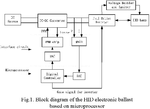 Automotive Hid Ballast Wiring Diagram - Wiring Diagrams on