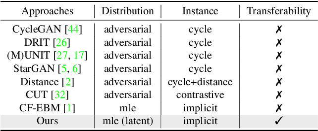 Figure 2 for Unpaired Image-to-Image Translation via Latent Energy Transport