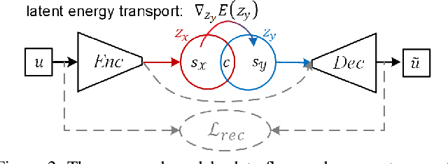 Figure 3 for Unpaired Image-to-Image Translation via Latent Energy Transport