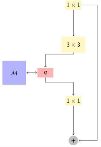 Figure 3 for CNN with large memory layers