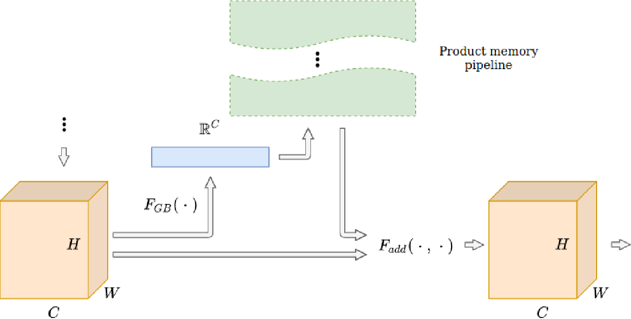 Figure 4 for CNN with large memory layers