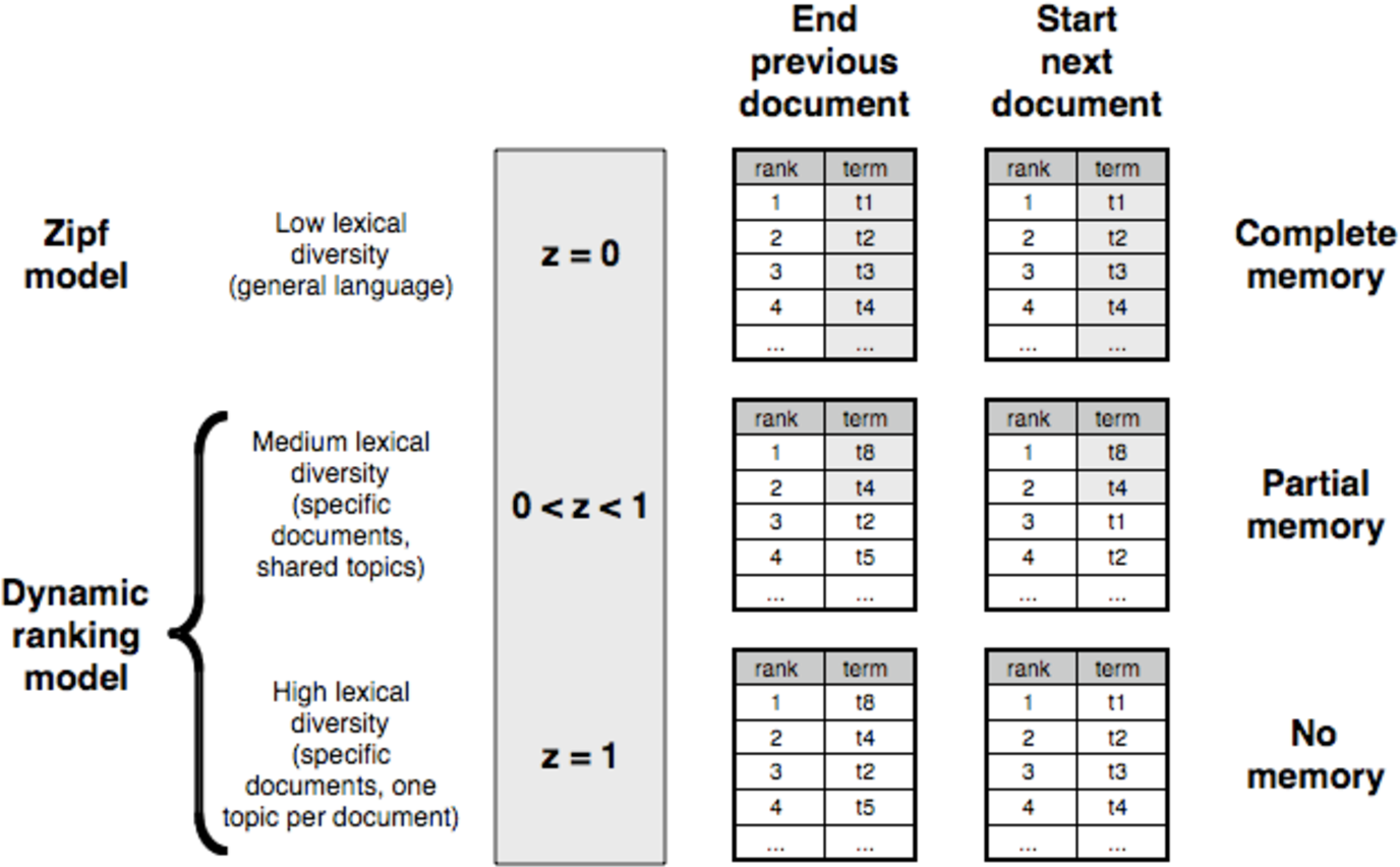 Figure 2 for Beyond Zipf's law: Modeling the structure of human language