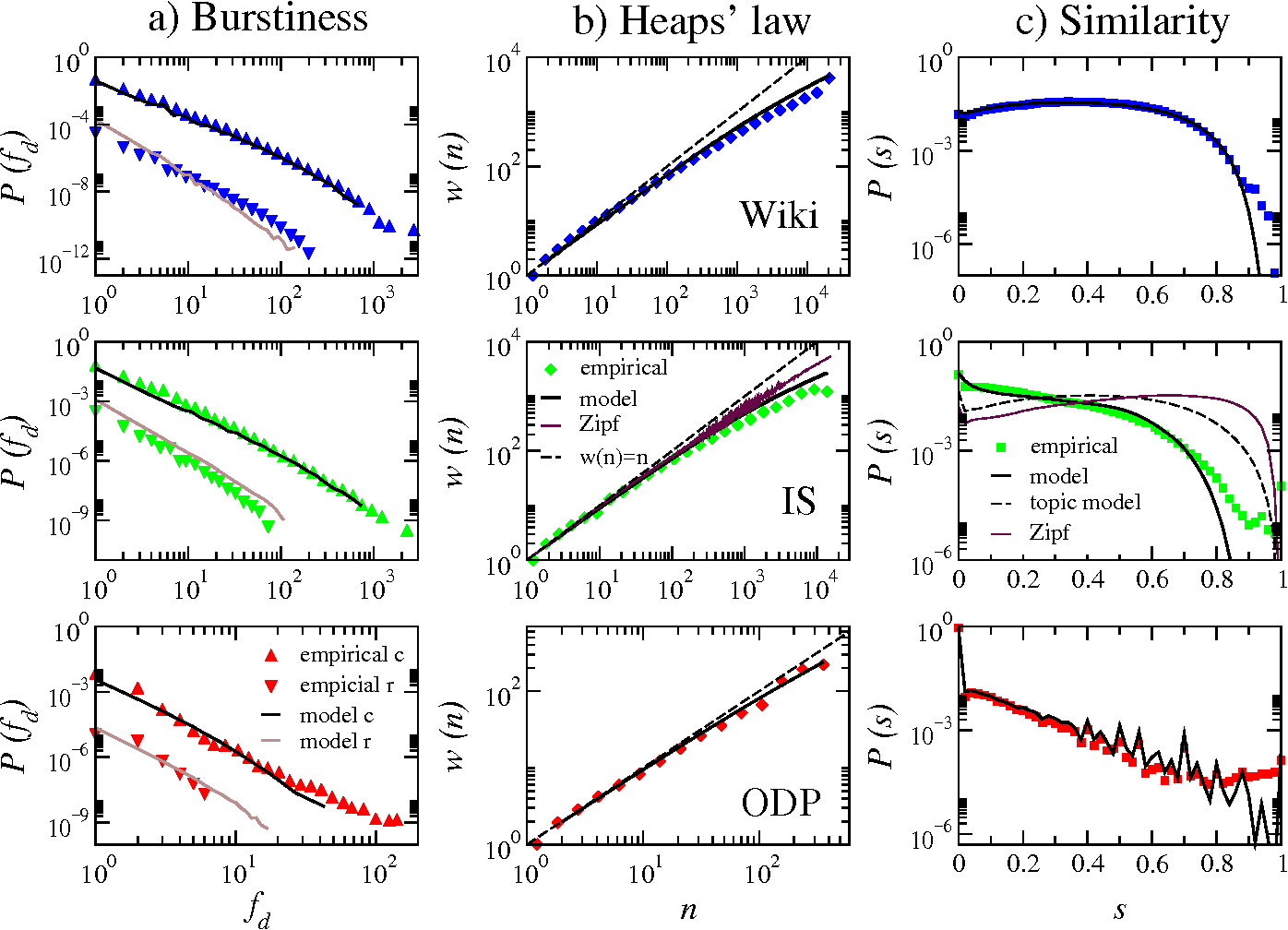 Figure 3 for Beyond Zipf's law: Modeling the structure of human language