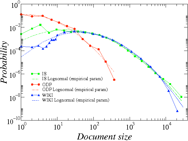 Figure 4 for Beyond Zipf's law: Modeling the structure of human language