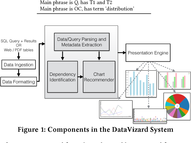 Figure 2 for DataVizard: Recommending Visual Presentations for Structured Data