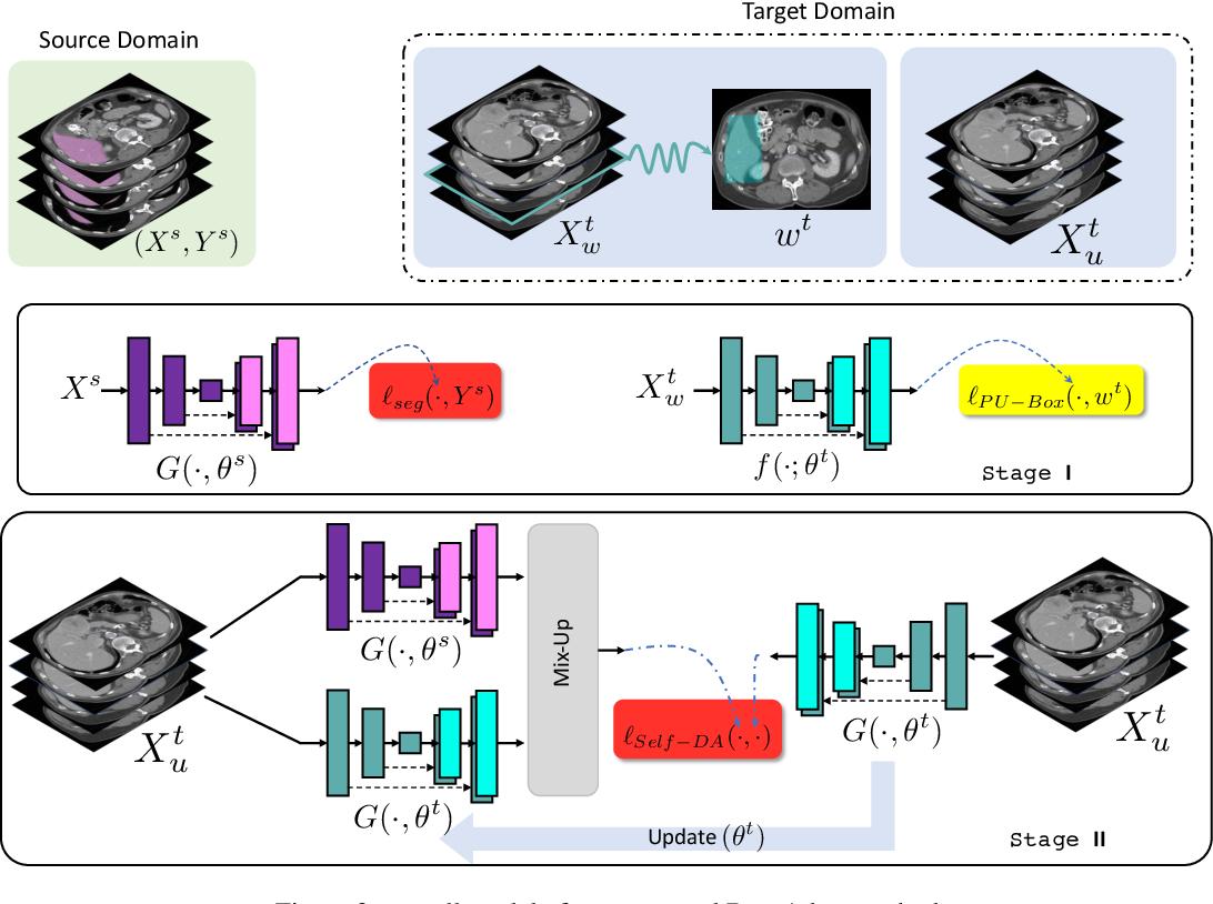 Figure 3 for Box-Adapt: Domain-Adaptive Medical Image Segmentation using Bounding BoxSupervision