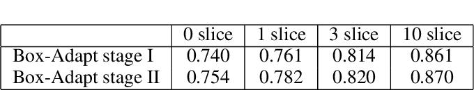 Figure 2 for Box-Adapt: Domain-Adaptive Medical Image Segmentation using Bounding BoxSupervision