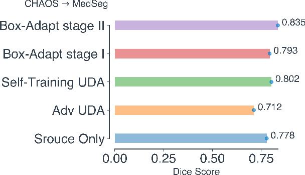 Figure 4 for Box-Adapt: Domain-Adaptive Medical Image Segmentation using Bounding BoxSupervision