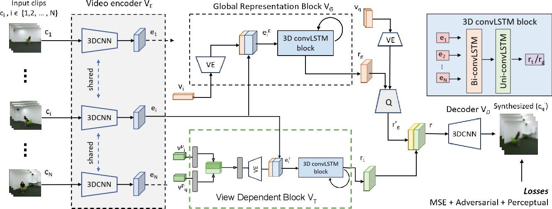 Figure 2 for Novel View Video Prediction Using a Dual Representation