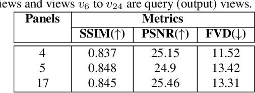 Figure 1 for Novel View Video Prediction Using a Dual Representation
