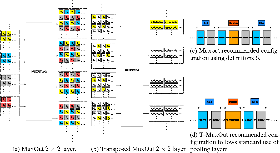 Figure 1 for Convolutional Networks with MuxOut Layers as Multi-rate Systems for Image Upscaling