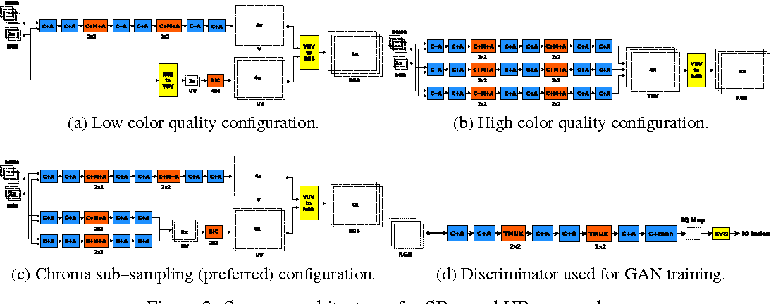 Figure 3 for Convolutional Networks with MuxOut Layers as Multi-rate Systems for Image Upscaling