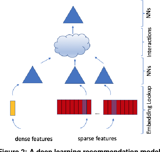 Figure 3 for Deep Learning Inference in Facebook Data Centers: Characterization, Performance Optimizations and Hardware Implications
