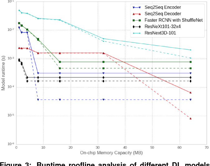 Figure 4 for Deep Learning Inference in Facebook Data Centers: Characterization, Performance Optimizations and Hardware Implications