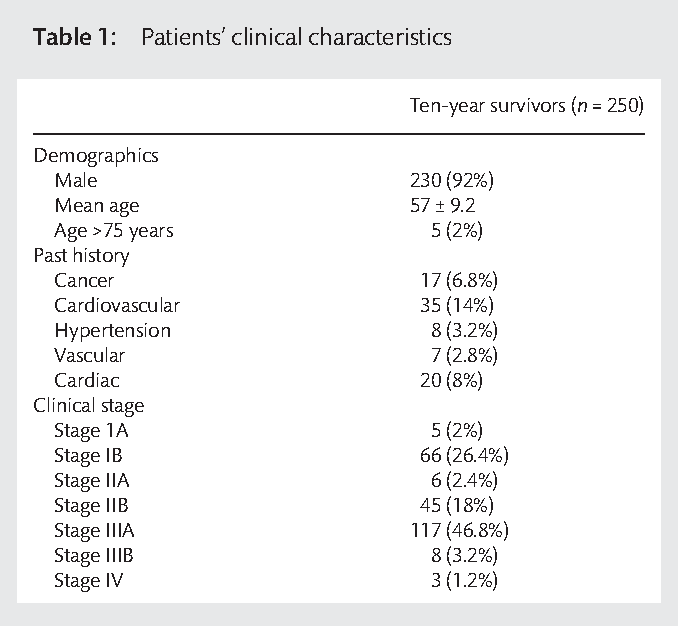 PDF] A review of 250 ten-year survivors after pneumonectomy