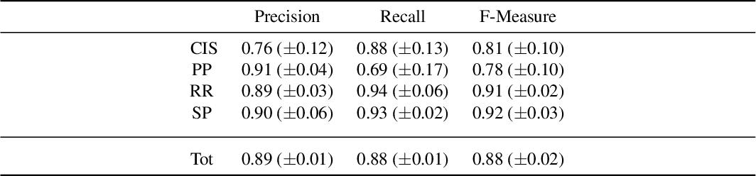 Figure 2 for A Logic-Based Framework Leveraging Neural Networks for Studying the Evolution of Neurological Disorders