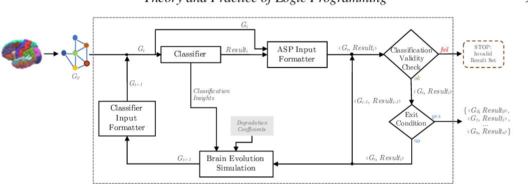 Figure 1 for A Logic-Based Framework Leveraging Neural Networks for Studying the Evolution of Neurological Disorders