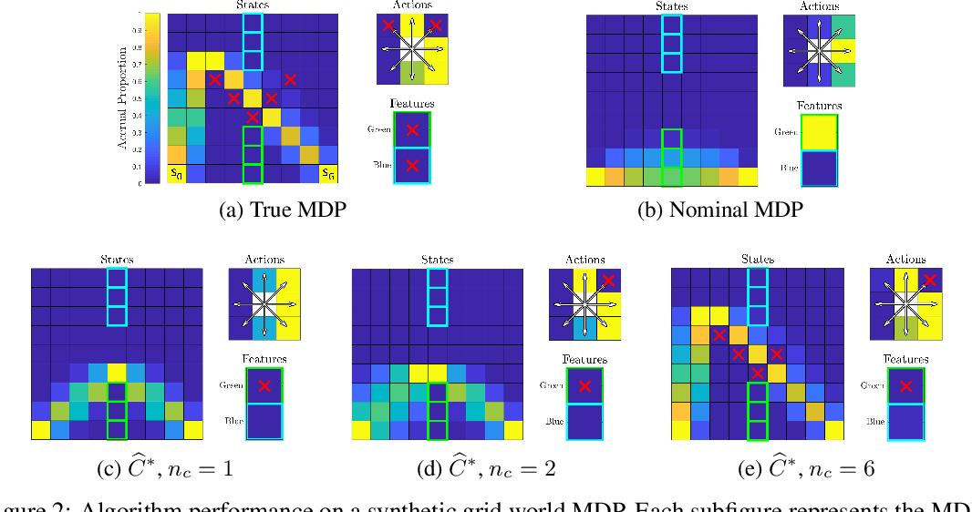 Figure 2 for Maximum Likelihood Constraint Inference for Inverse Reinforcement Learning