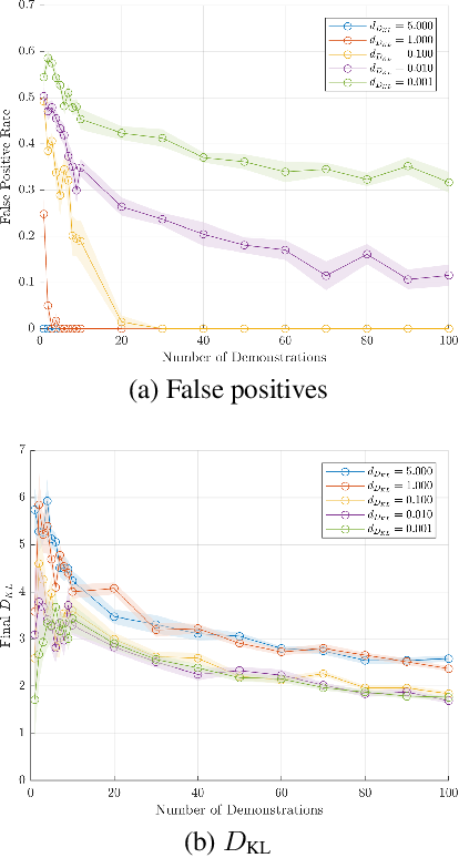 Figure 3 for Maximum Likelihood Constraint Inference for Inverse Reinforcement Learning