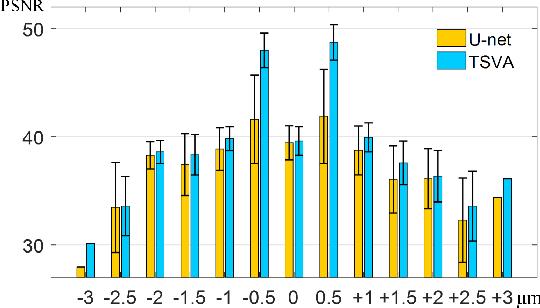 Figure 2 for Rapid Whole Slide Imaging via Learning-based Two-shot Virtual Autofocusing