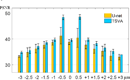 Figure 3 for Rapid Whole Slide Imaging via Learning-based Two-shot Virtual Autofocusing