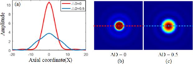 Figure 4 for Rapid Whole Slide Imaging via Learning-based Two-shot Virtual Autofocusing