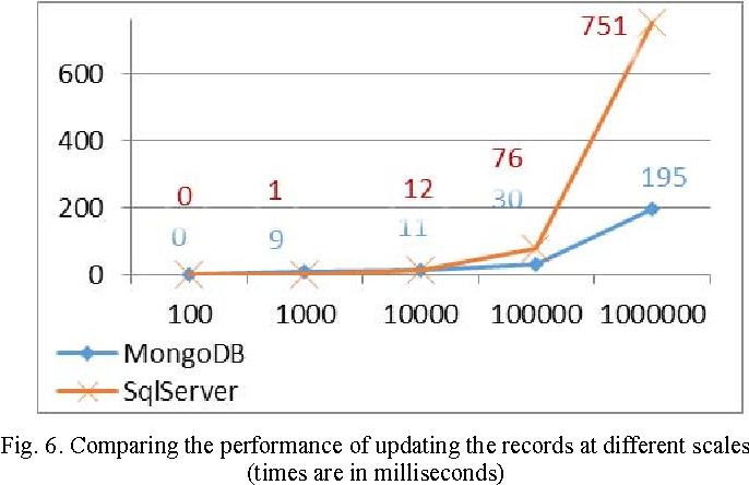 Performance evaluation of SQL and MongoDB databases for big e