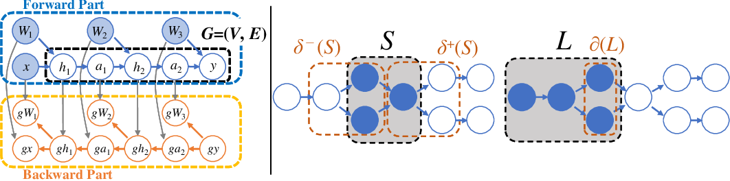 Figure 1 for A Graph Theoretic Framework of Recomputation Algorithms for Memory-Efficient Backpropagation