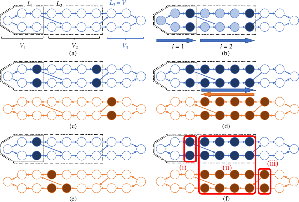 Figure 3 for A Graph Theoretic Framework of Recomputation Algorithms for Memory-Efficient Backpropagation