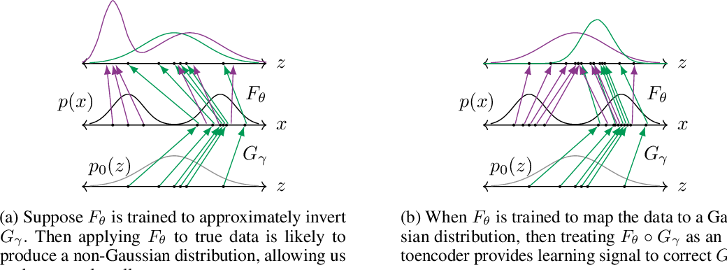 Figure 1 for VEEGAN: Reducing Mode Collapse in GANs using Implicit Variational Learning