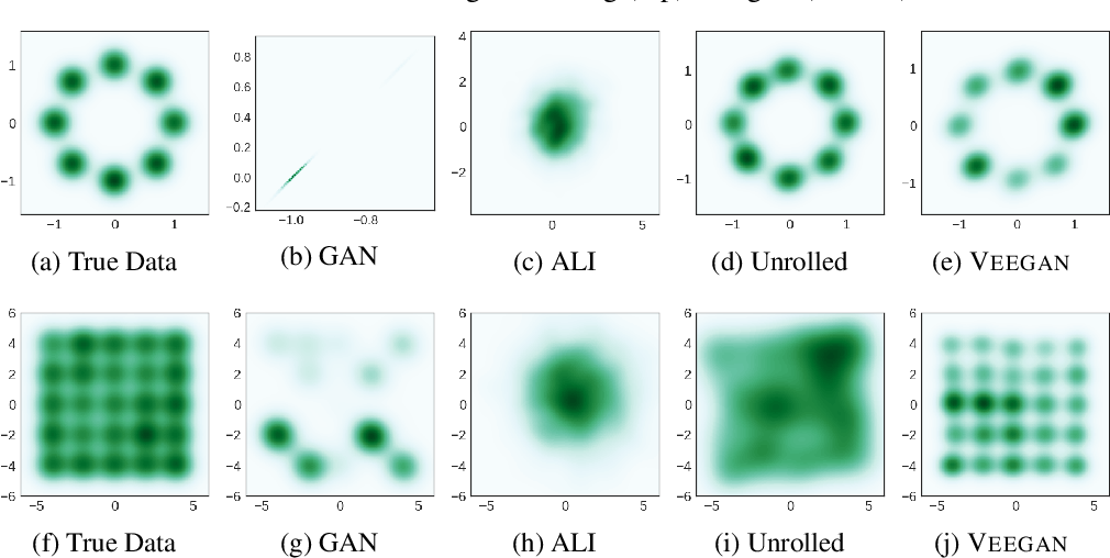 Figure 4 for VEEGAN: Reducing Mode Collapse in GANs using Implicit Variational Learning