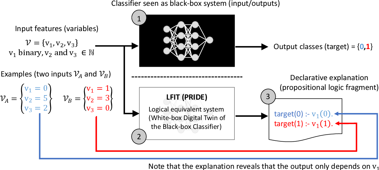 Figure 1 for Symbolic AI for XAI: Evaluating LFIT Inductive Programming for Fair and Explainable Automatic Recruitment