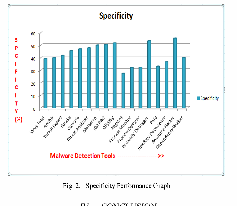 Performance of malware detection tools: A comparison - Semantic Scholar