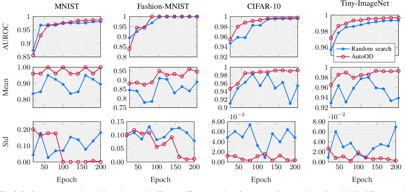 Figure 3 for AutoOD: Automated Outlier Detection via Curiosity-guided Search and Self-imitation Learning