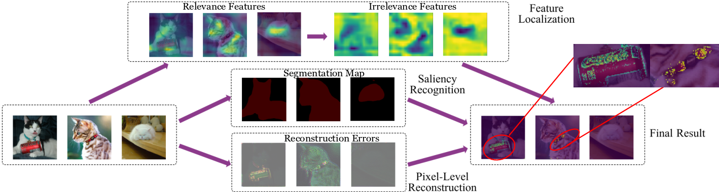Figure 4 for AutoOD: Automated Outlier Detection via Curiosity-guided Search and Self-imitation Learning